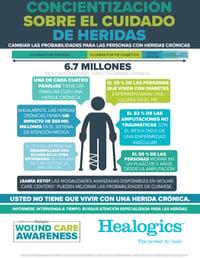 Healogics Spanish WCA Infographic_8.5x11